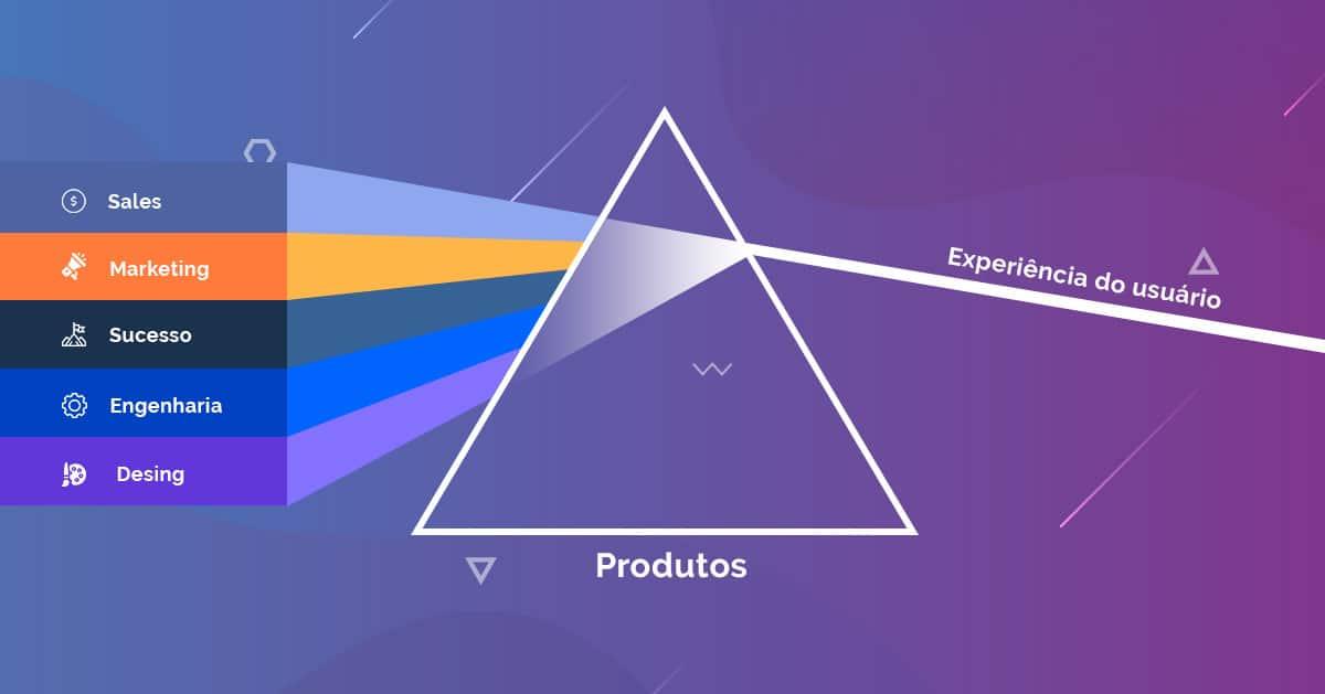Product-Led Growth: O que você precisa saber